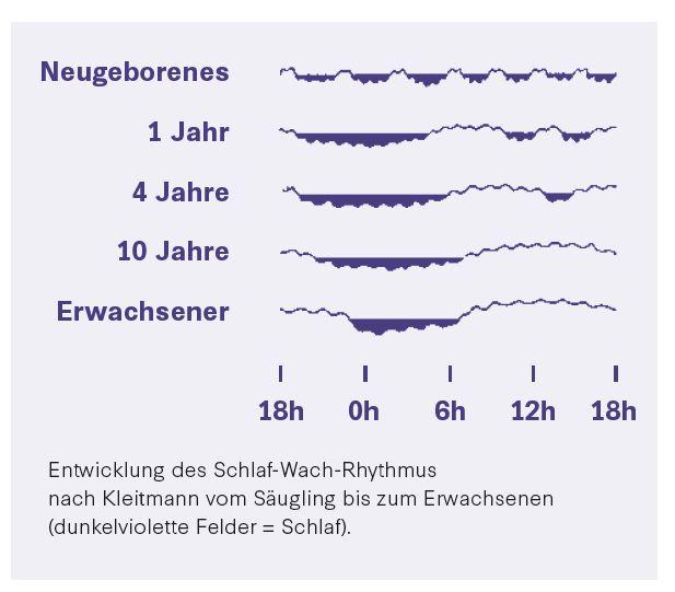 Mein Kind Schlaft Nicht Deutsche Gesellschaft Fur Kinder Und